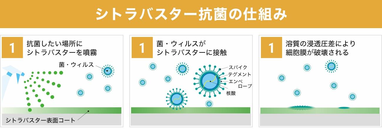 シトラバスター抗菌の仕組み