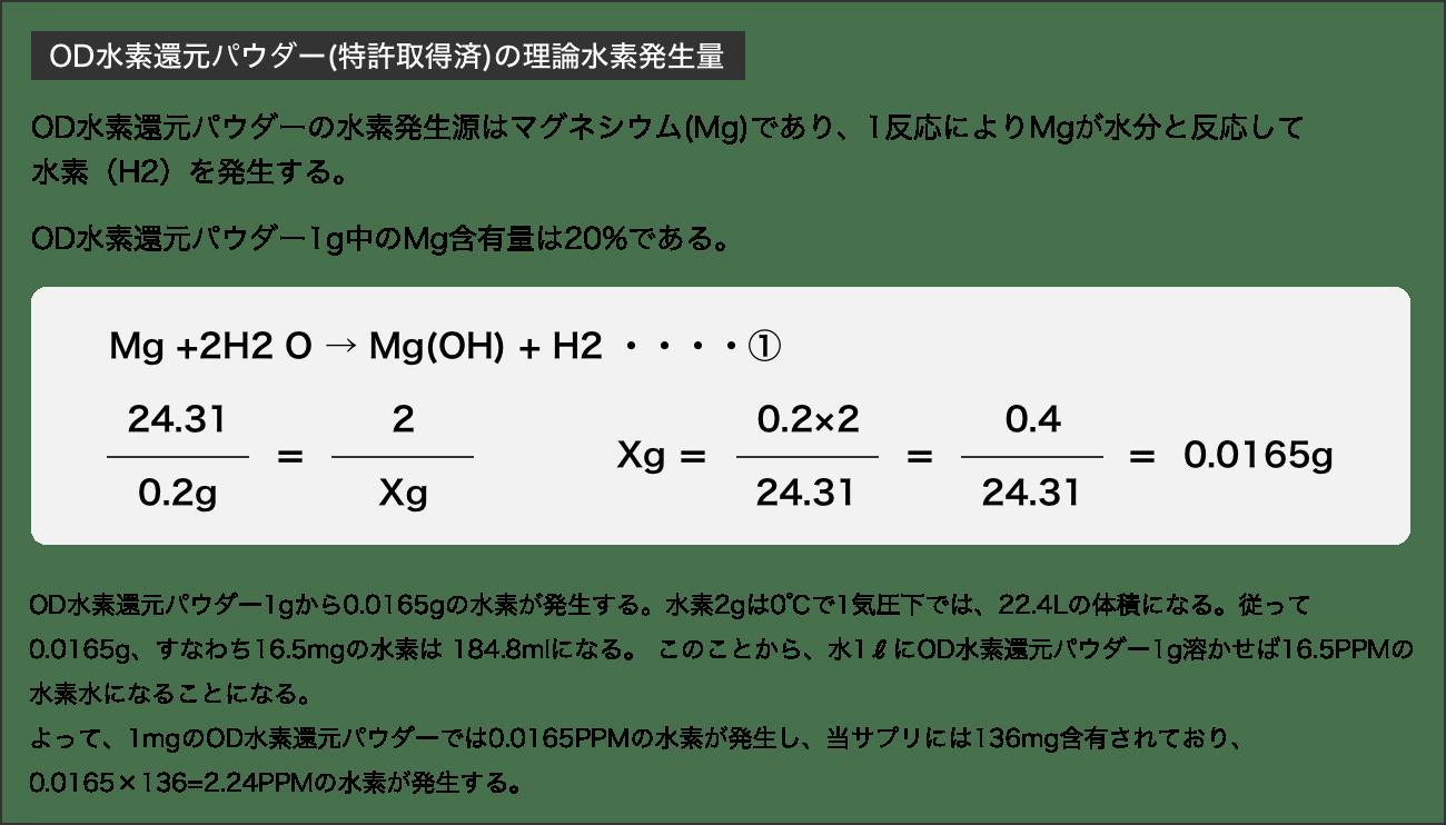 水素還元パウダー(特許取得済)の理論水素発生量